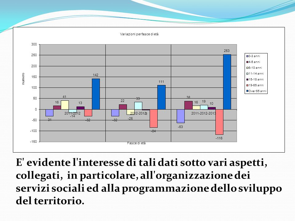E evidente l interesse di tali dati sotto vari aspetti, collegati, in particolare, all organizzazione dei servizi sociali ed alla programmazione dello sviluppo del territorio.