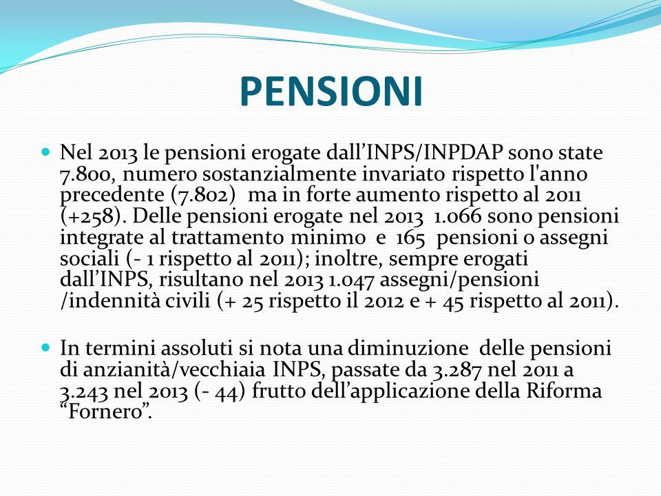 PENSIONI Nel 2013 le pensioni erogate dall'INPS/INPDAP sono state 7.800, numero sostanzialmente invariato rispetto l anno precedente (7.802) ma in forte aumento rispetto al 2011 (+258).