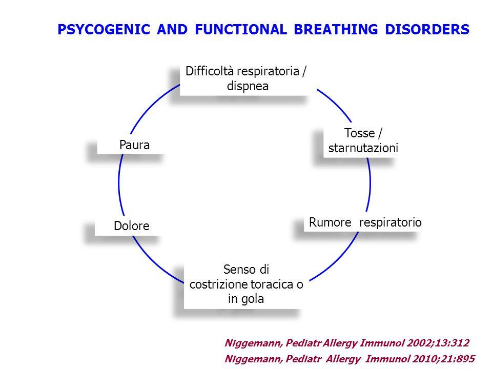 Difficoltà respiratoria / dispnea Difficoltà respiratoria / dispnea Tosse / starnutazioni Tosse / starnutazioni Rumore respiratorio Senso di costrizio