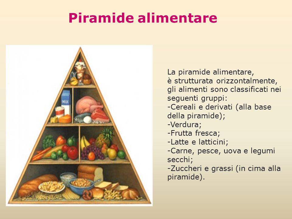 La piramide alimentare, è strutturata orizzontalmente, gli alimenti sono classificati nei seguenti gruppi: -Cereali e derivati (alla base della pirami