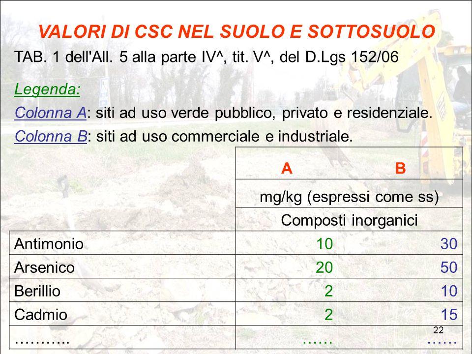 22 VALORI DI CSC NEL SUOLO E SOTTOSUOLO TAB. 1 dell'All. 5 alla parte IV^, tit. V^, del D.Lgs 152/06 Legenda: Colonna A: siti ad uso verde pubblico, p
