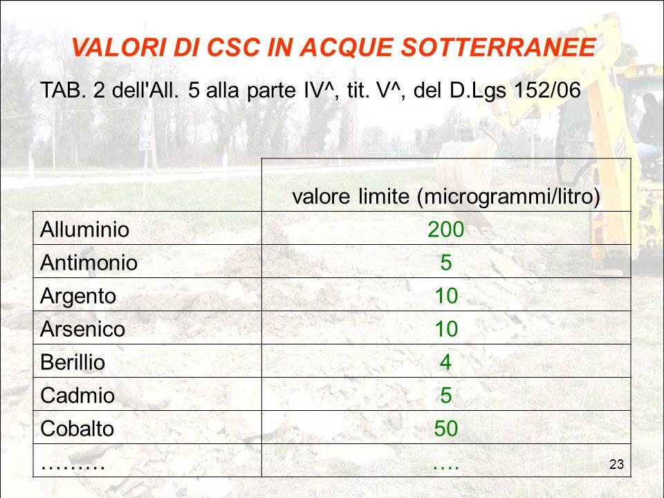 23 VALORI DI CSC IN ACQUE SOTTERRANEE TAB. 2 dell'All. 5 alla parte IV^, tit. V^, del D.Lgs 152/06 valore limite (microgrammi/litro) Alluminio200 Anti