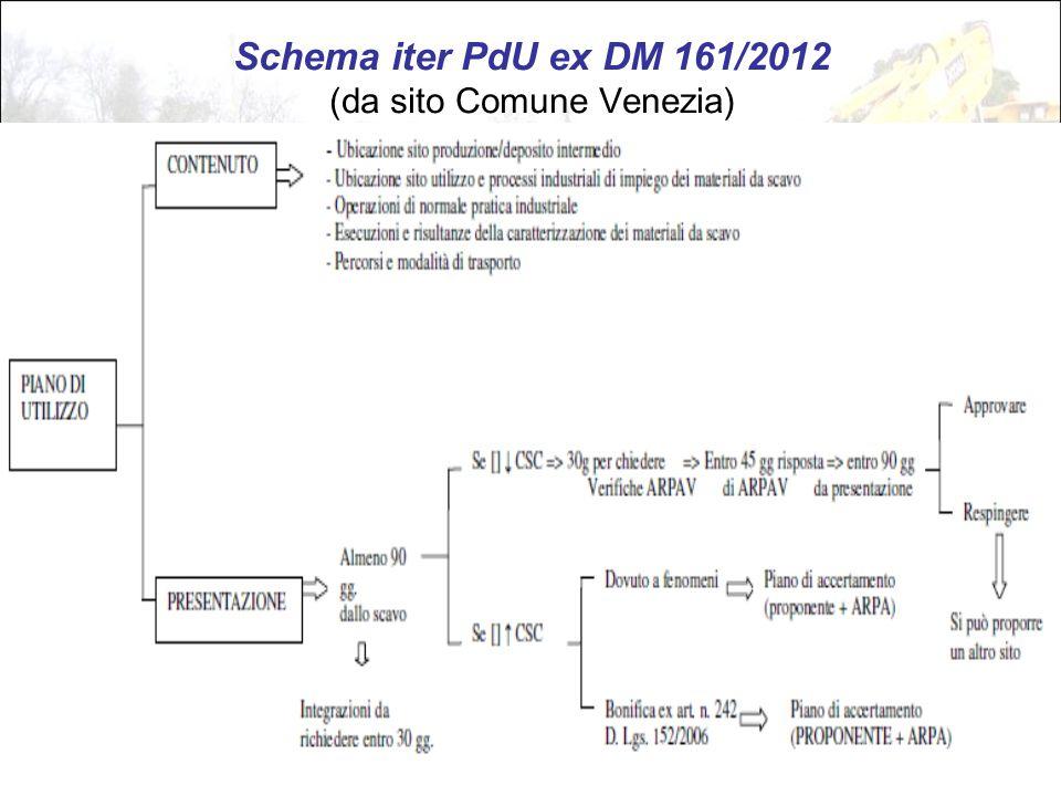 61 Schema iter PdU ex DM 161/2012 (da sito Comune Venezia)