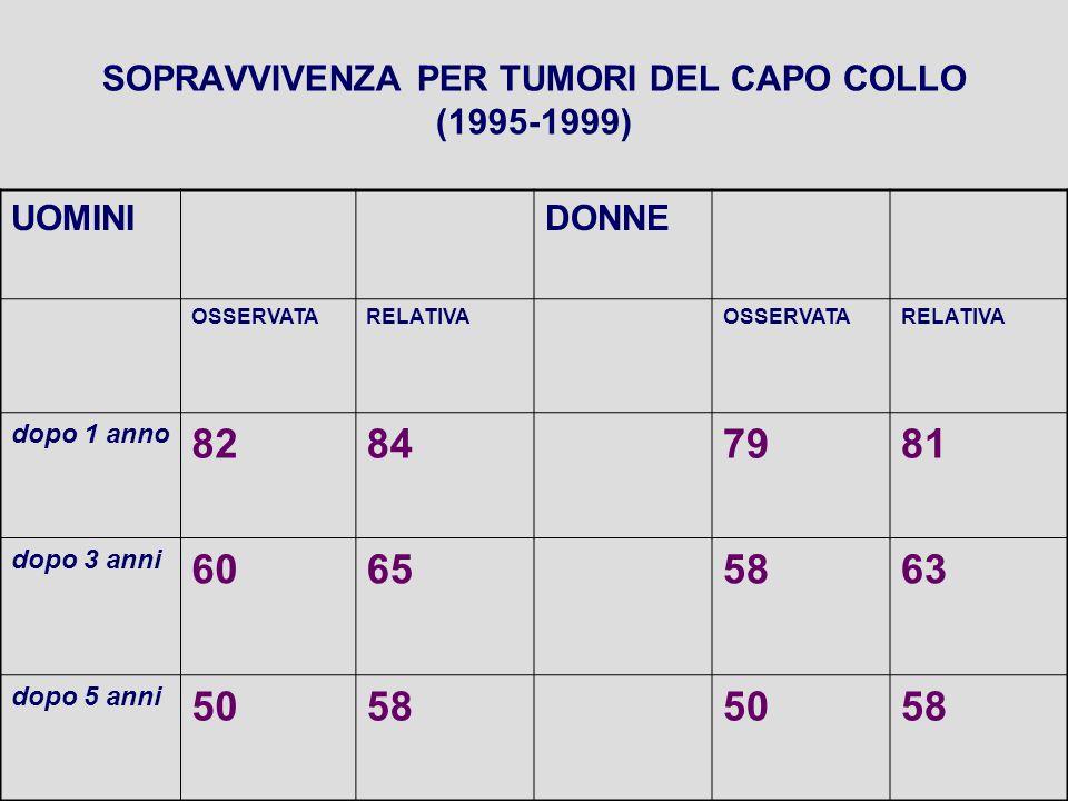SOPRAVVIVENZA PER TUMORI DEL CAPO COLLO (1995-1999) UOMINIDONNE OSSERVATARELATIVAOSSERVATARELATIVA dopo 1 anno 82847981 dopo 3 anni 60655863 dopo 5 anni 50585058