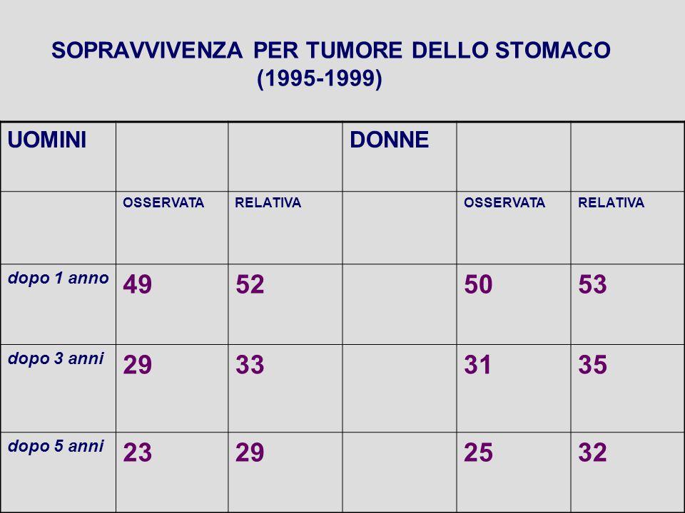 SOPRAVVIVENZA PER TUMORE DELLO STOMACO (1995-1999) UOMINIDONNE OSSERVATARELATIVAOSSERVATARELATIVA dopo 1 anno 49525053 dopo 3 anni 29333135 dopo 5 ann