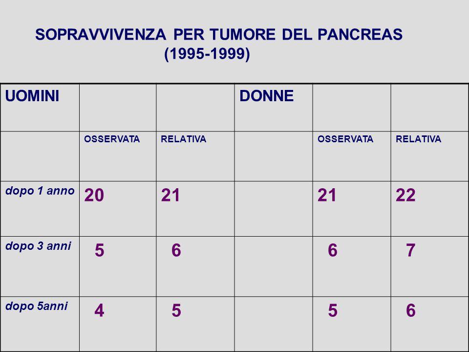 SOPRAVVIVENZA PER TUMORE DEL PANCREAS (1995-1999) UOMINIDONNE OSSERVATARELATIVAOSSERVATARELATIVA dopo 1 anno 2021 22 dopo 3 anni 5 6 6 7 dopo 5anni 4 5 5 6