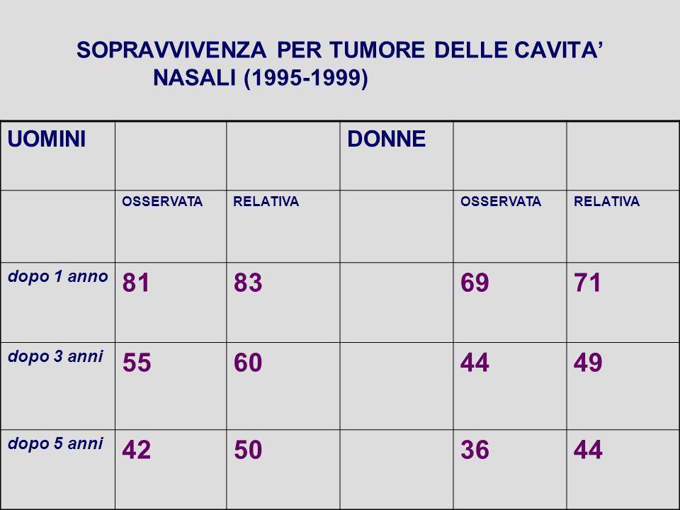 SOPRAVVIVENZA PER TUMORE DELLE CAVITA' NASALI (1995-1999) UOMINIDONNE OSSERVATARELATIVAOSSERVATARELATIVA dopo 1 anno 81836971 dopo 3 anni 55604449 dopo 5 anni 42503644