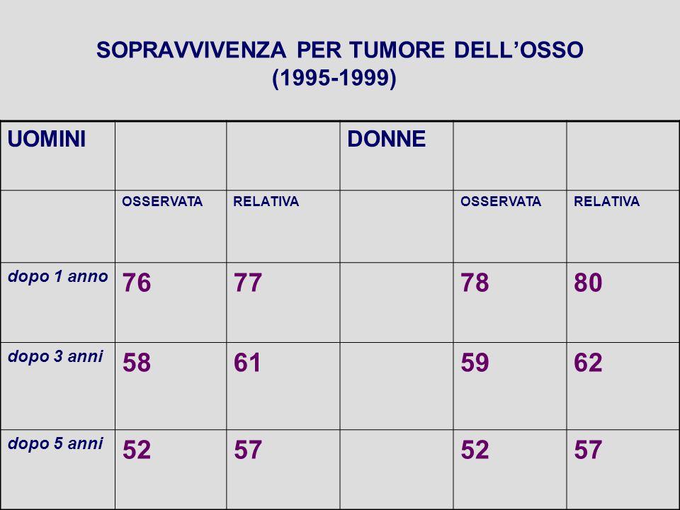 SOPRAVVIVENZA PER TUMORE DELL'OSSO (1995-1999) UOMINIDONNE OSSERVATARELATIVAOSSERVATARELATIVA dopo 1 anno 76777880 dopo 3 anni 58615962 dopo 5 anni 52575257