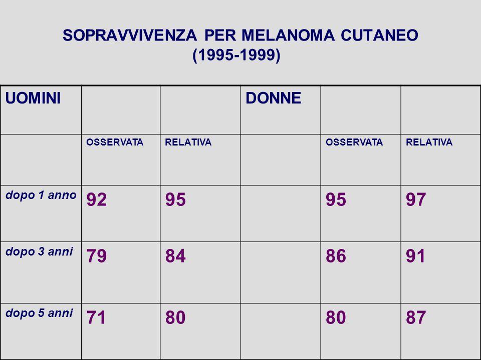 SOPRAVVIVENZA PER MELANOMA CUTANEO (1995-1999) UOMINIDONNE OSSERVATARELATIVAOSSERVATARELATIVA dopo 1 anno 9295 97 dopo 3 anni 79848691 dopo 5 anni 718