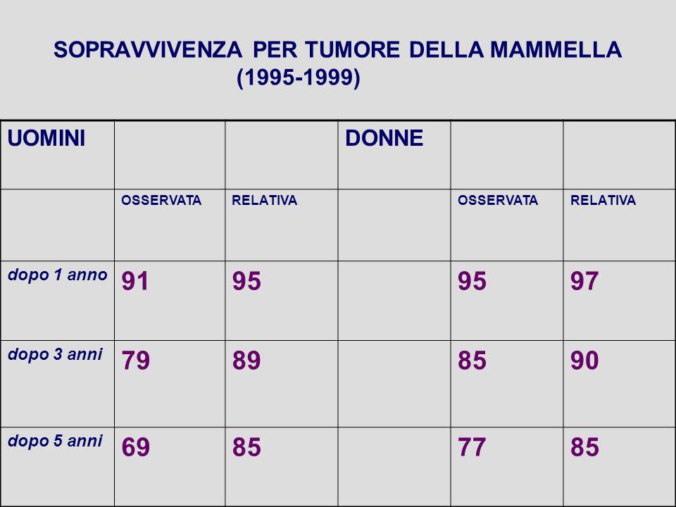 SOPRAVVIVENZA PER TUMORE DELLA MAMMELLA (1995-1999) UOMINIDONNE OSSERVATARELATIVAOSSERVATARELATIVA dopo 1 anno 9195 97 dopo 3 anni 79898590 dopo 5 anni 69857785