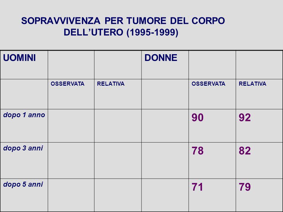 SOPRAVVIVENZA PER TUMORE DEL CORPO DELL'UTERO (1995-1999) UOMINIDONNE OSSERVATARELATIVAOSSERVATARELATIVA dopo 1 anno 9092 dopo 3 anni 7882 dopo 5 anni 7179