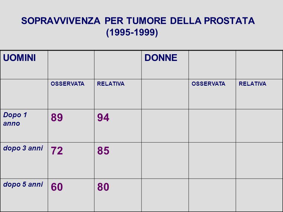 SOPRAVVIVENZA PER TUMORE DELLA PROSTATA (1995-1999) UOMINIDONNE OSSERVATARELATIVAOSSERVATARELATIVA Dopo 1 anno 8994 dopo 3 anni 7285 dopo 5 anni 6080