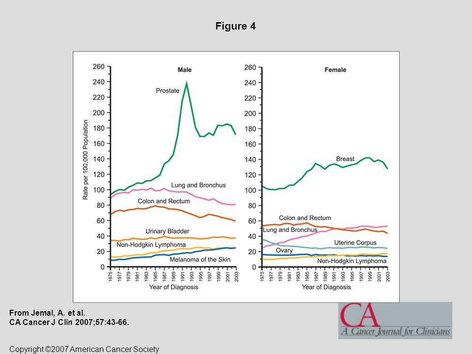 SOPRAVVIVENZA PER TUMORE DELL'OVAIO (1995-1999) UOMINIDONNE OSSERVATARELATIVAOSSERVATARELATIVA dopo 1 anno 7072 dopo 3 anni 4650 dopo 5 anni 3741