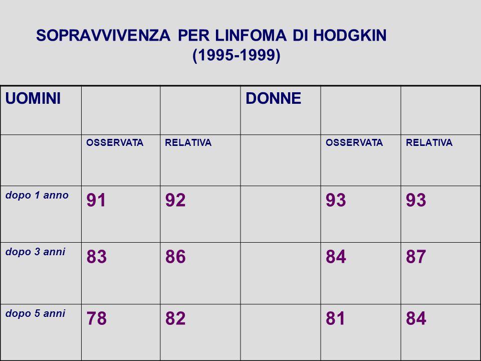 SOPRAVVIVENZA PER LINFOMA DI HODGKIN (1995-1999) UOMINIDONNE OSSERVATARELATIVAOSSERVATARELATIVA dopo 1 anno 919293 dopo 3 anni 83868487 dopo 5 anni 78