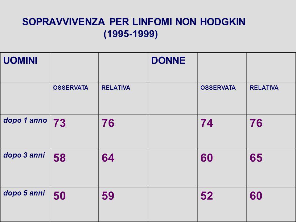 SOPRAVVIVENZA PER LINFOMI NON HODGKIN (1995-1999) UOMINIDONNE OSSERVATARELATIVAOSSERVATARELATIVA dopo 1 anno 73767476 dopo 3 anni 58646065 dopo 5 anni