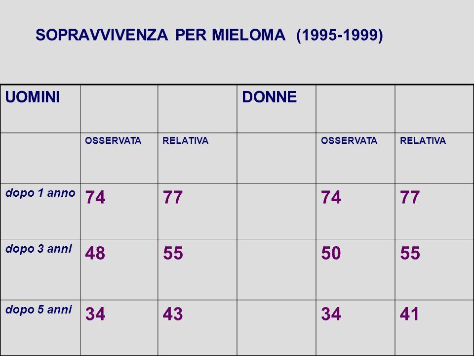 SOPRAVVIVENZA PER MIELOMA(1995-1999) UOMINIDONNE OSSERVATARELATIVAOSSERVATARELATIVA dopo 1 anno 74777477 dopo 3 anni 48555055 dopo 5 anni 34433441