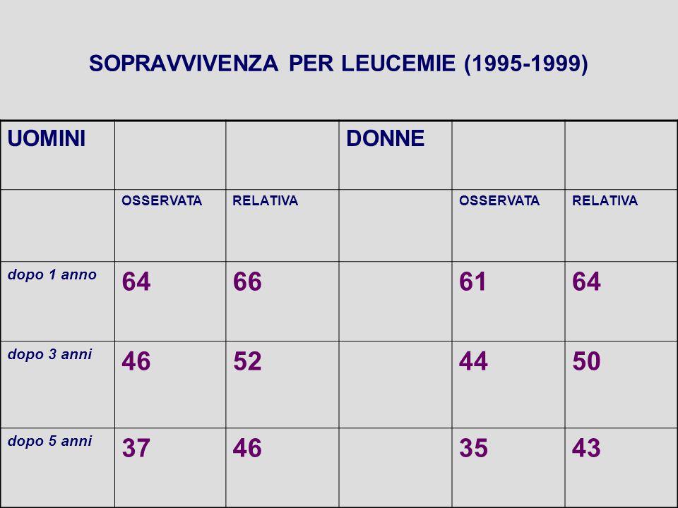 SOPRAVVIVENZA PER LEUCEMIE (1995-1999) UOMINIDONNE OSSERVATARELATIVAOSSERVATARELATIVA dopo 1 anno 64666164 dopo 3 anni 46524450 dopo 5 anni 37463543