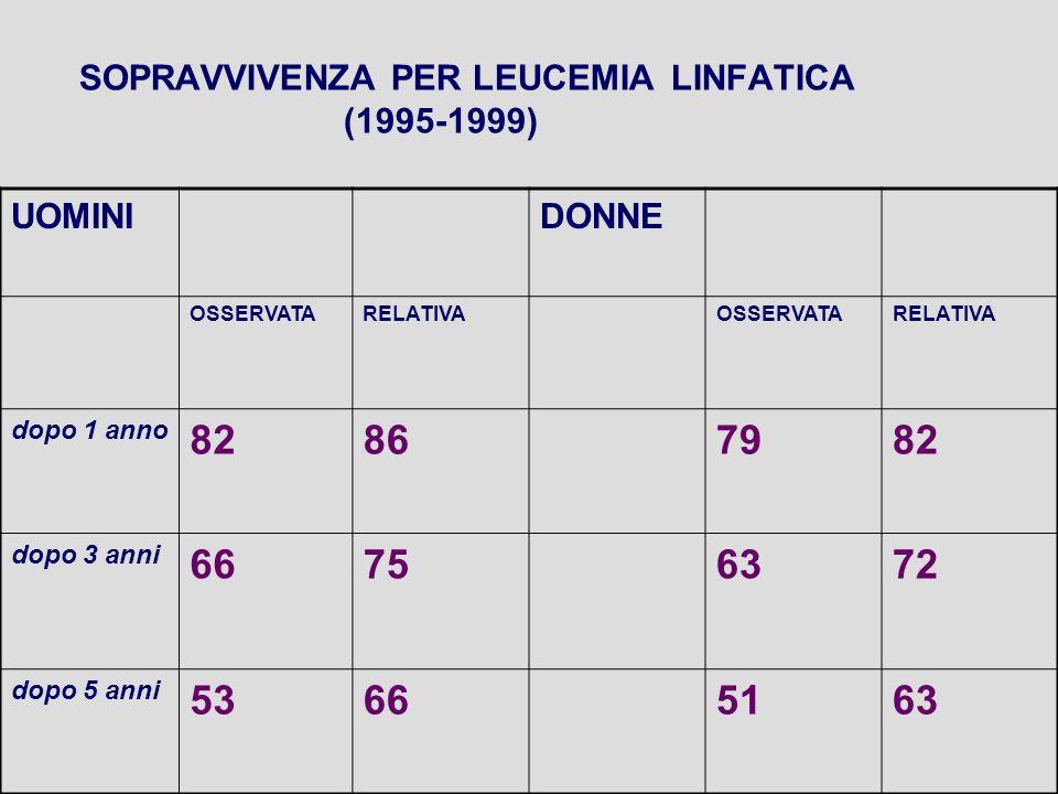 SOPRAVVIVENZA PER LEUCEMIA LINFATICA (1995-1999) UOMINIDONNE OSSERVATARELATIVAOSSERVATARELATIVA dopo 1 anno 82867982 dopo 3 anni 66756372 dopo 5 anni 53665163