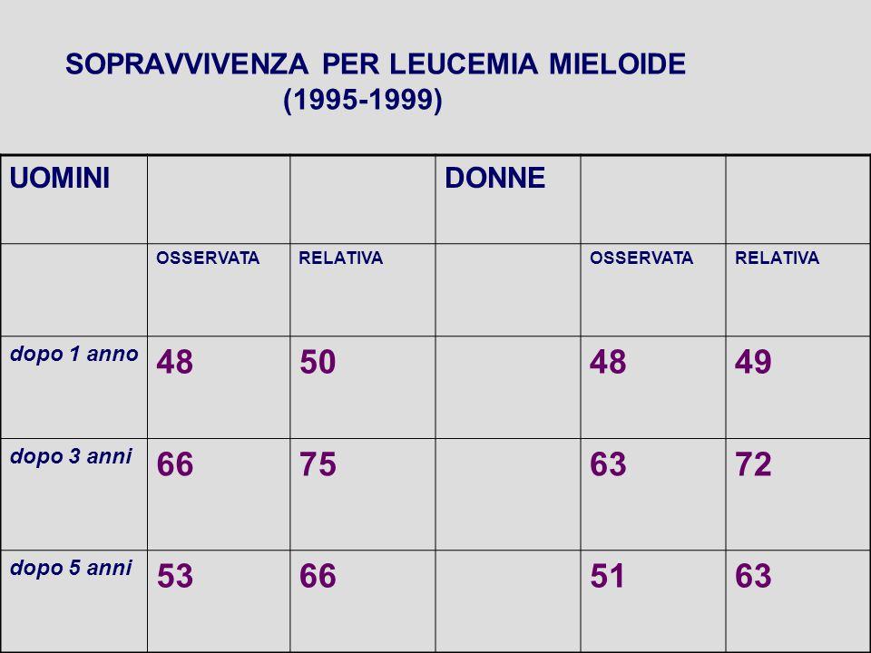 SOPRAVVIVENZA PER LEUCEMIA MIELOIDE (1995-1999) UOMINIDONNE OSSERVATARELATIVAOSSERVATARELATIVA dopo 1 anno 48504849 dopo 3 anni 66756372 dopo 5 anni 53665163