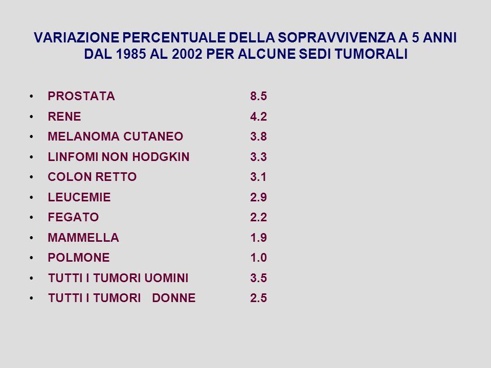 VARIAZIONE PERCENTUALE DELLA SOPRAVVIVENZA A 5 ANNI DAL 1985 AL 2002 PER ALCUNE SEDI TUMORALI PROSTATA8.5 RENE4.2 MELANOMA CUTANEO3.8 LINFOMI NON HODG