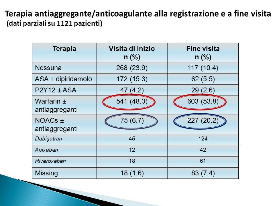 TerapiaVisita di inizio n (%) Fine visita n (%) Nessuna268 (23.9)117 (10.4) ASA ± dipiridamolo172 (15.3)62 (5.5) P2Y12 ± ASA47 (4.2)29 (2.6) Warfarin