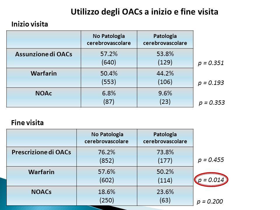 No Patologia cerebrovascolare Patologia cerebrovascolare Assunzione di OACs57.2% (640) 53.8% (129) Warfarin50.4% (553) 44.2% (106) NOAc6.8% (87) 9.6% (23) Inizio visita p = 0.351 p = 0.193 No Patologia cerebrovascolare Patologia cerebrovascolare Prescrizione di OACs76.2% (852) 73.8% (177) Warfarin57.6% (602) 50.2% (114) NOACs18.6% (250) 23.6% (63) Fine visita p = 0.455 p = 0.014 Utilizzo degli OACs a inizio e fine visita p = 0.353 p = 0.200