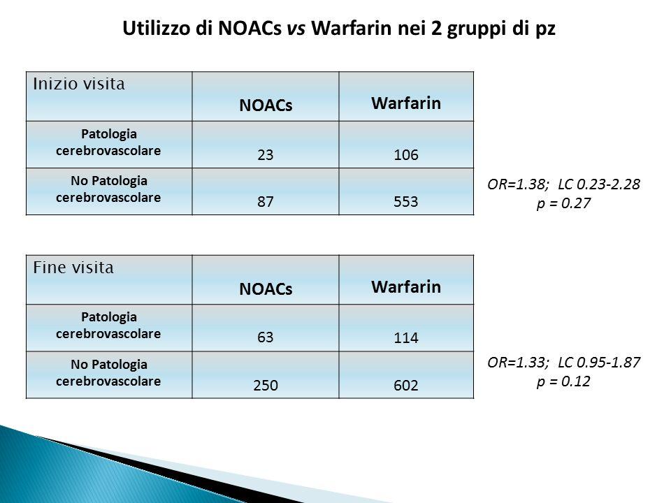 Inizio visita NOACs Warfarin Patologia cerebrovascolare 23106 No Patologia cerebrovascolare 87553 OR=1.38; LC 0.23-2.28 p = 0.27 Fine visita NOACs Warfarin Patologia cerebrovascolare 63114 No Patologia cerebrovascolare 250602 OR=1.33; LC 0.95-1.87 p = 0.12 Utilizzo di NOACs vs Warfarin nei 2 gruppi di pz