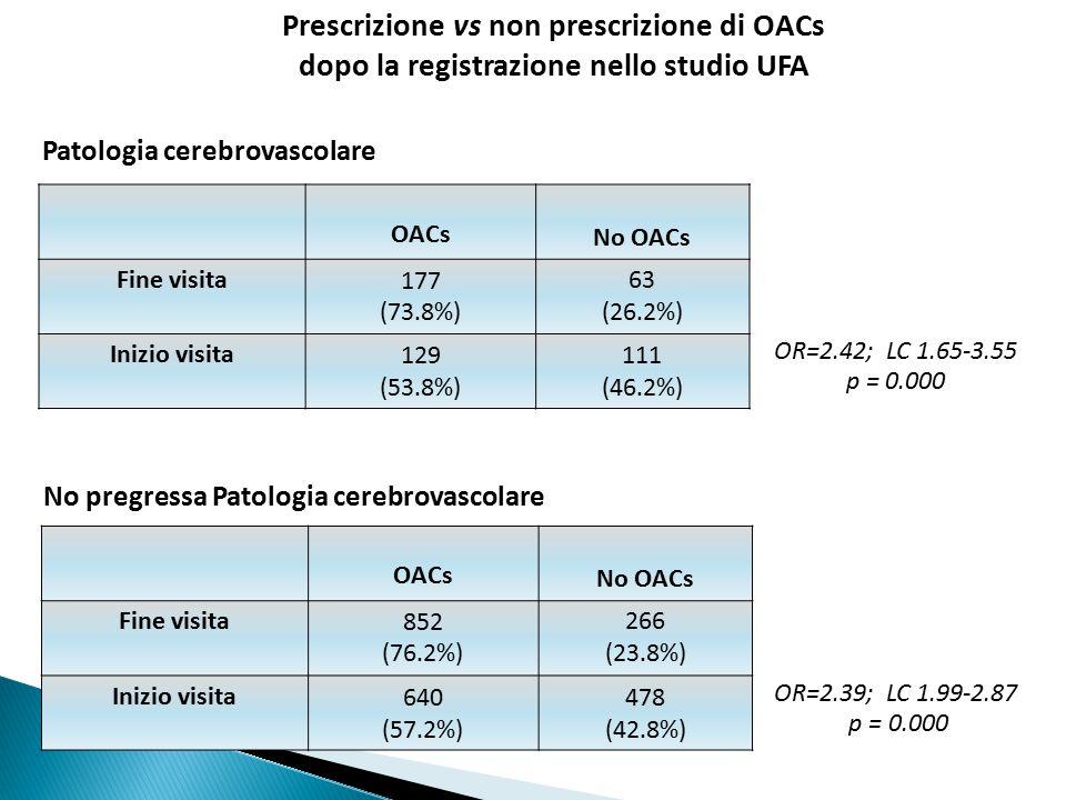 OACs No OACs Fine visita177 (73.8%) 63 (26.2%) Inizio visita129 (53.8%) 111 (46.2%) Patologia cerebrovascolare OR=2.39; LC 1.99-2.87 p = 0.000 No pregressa Patologia cerebrovascolare OR=2.42; LC 1.65-3.55 p = 0.000 OACs No OACs Fine visita852 (76.2%) 266 (23.8%) Inizio visita640 (57.2%) 478 (42.8%) Prescrizione vs non prescrizione di OACs dopo la registrazione nello studio UFA
