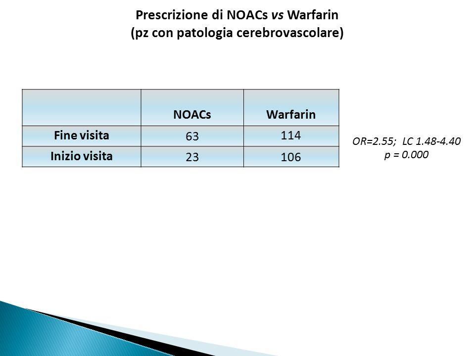 NOACsWarfarin Fine visita63114 Inizio visita23106 OR=2.55; LC 1.48-4.40 p = 0.000 Prescrizione di NOACs vs Warfarin (pz con patologia cerebrovascolare