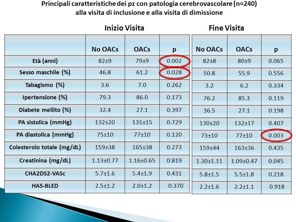 No OACsOACsp Età (anni)82±979±90.002 Sesso maschile (%)46.861.20.028 Tabagismo (%)3.67.00.262 Ipertensione (%)79.386.00.173 Diabete mellito (%)32.427.
