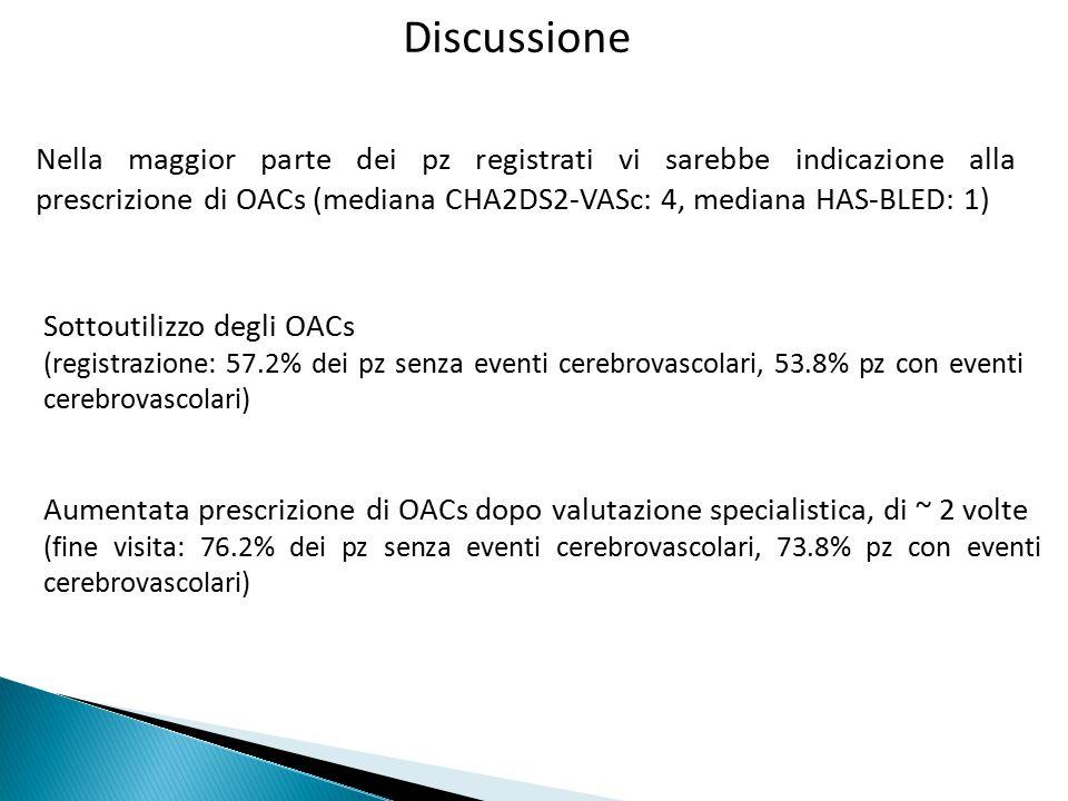 Discussione Nella maggior parte dei pz registrati vi sarebbe indicazione alla prescrizione di OACs (mediana CHA2DS2-VASc: 4, mediana HAS-BLED: 1) Sottoutilizzo degli OACs (registrazione: 57.2% dei pz senza eventi cerebrovascolari, 53.8% pz con eventi cerebrovascolari) Aumentata prescrizione di OACs dopo valutazione specialistica, di ~ 2 volte (fine visita: 76.2% dei pz senza eventi cerebrovascolari, 73.8% pz con eventi cerebrovascolari)