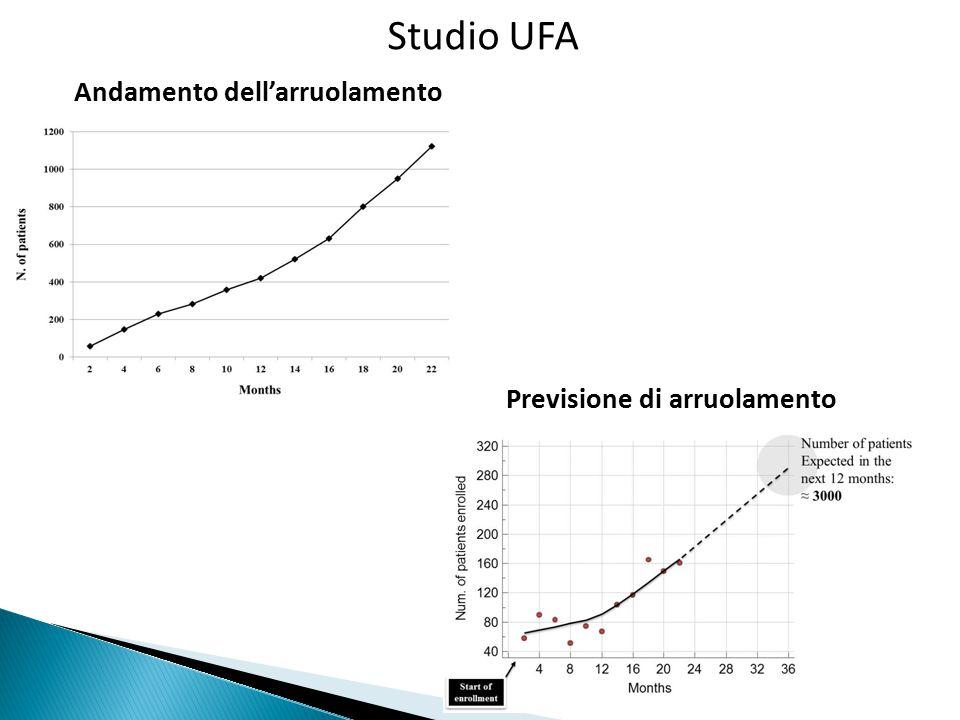 No OACsOACsp Età (anni)82±979±90.002 Sesso maschile (%)46.861.20.028 Tabagismo (%)3.67.00.262 Ipertensione (%)79.386.00.173 Diabete mellito (%)32.427.10.397 PA sistolica (mmHg)132±20131±150.729 PA diastolica (mmHg)75±1077±100.120 Colesterolo totale (mg/dL)159±38165±380.273 Creatinina (mg/dL)1.13±0.771.16±0.650.819 CHA2DS2-VASc5.7±1.65.4±1.90.431 HAS-BLED2.5±1.22.0±1.2 0.370 Principali caratteristiche dei pz con patologia cerebrovascolare (n=240) alla visita di inclusione e alla visita di dimissione No OACsOACsp 82±880±90.065 50.855.90.556 3.26.20.334 76.285.30.119 36.527.10.198 130±20132±170.407 73±1077±100.003 159±44163±360.435 1.30±1.111.09±0.470.045 5.8±1.55.5±1.80.218 2.2±1.62.2±1.1 0.918 Inizio VisitaFine Visita