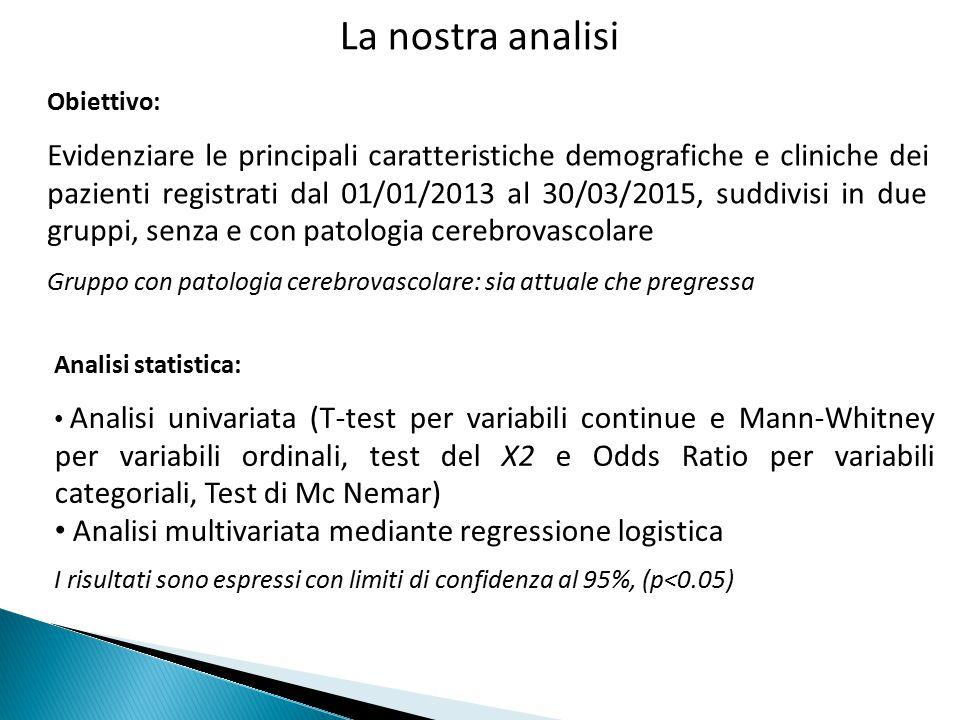 Caratteristiche demografiche e cliniche Patologia cerebrovascolare Tutti (n=1358) No (n=1118) Si (n=240) p Età (anni) 75.5±10.674.5±10.680.2±8.9 <0.0001 Sesso (M, %)55.355.554.60.805 Pressione Sistolica (mmHg) 128.9±17.7128.4±17.6131.5±17.9 0.014 Pressione Diastolica (mmHg) 76.5±10.976.5±11.176.2±10.2 0.661 Ipertensione (%)82.378.482.90.066 Diabete (%)20.017.929.6<0.0001 Tabagismo (%)6.56.75.40.098 Creatinina (mg/dL) 1.09±0.651.07±0.631.15±0.71 0.135 Colesterolo totale (mg/dL) 169.6±42.5171.6±43.3161.8±38.3 0.006 Emoglobina (mg/dL)13.3±1.613.5±2.712.8±2.00.001 CovariataORLC 95%p Età (anni)1.071.05-1.09<0.0001 PA sistolica (mmHg)1.011.00-1.020.023 Diabete mellito1.881.35-2.62<0.0001 Validità del modello: test di Hosmer e Lemeshow (p=0.974)