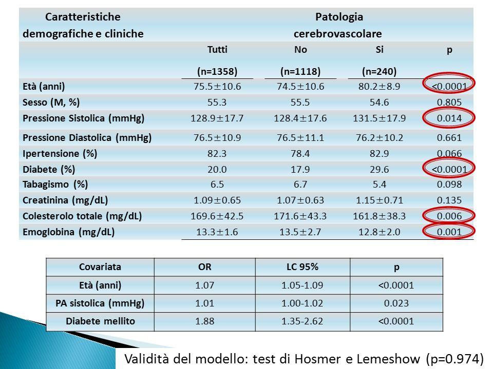 Caratteristiche demografiche e cliniche Patologia cerebrovascolare Tutti (n=1358) No (n=1118) Si (n=240) p Età (anni) 75.5±10.674.5±10.680.2±8.9 <0.00