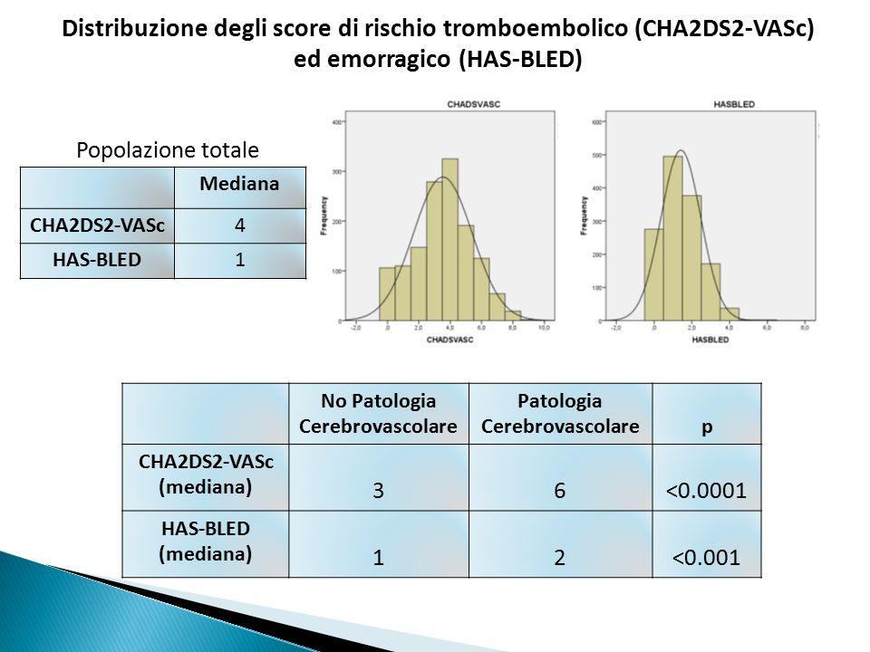 Distribuzione degli score di rischio tromboembolico (CHA2DS2-VASc) ed emorragico (HAS-BLED) Mediana CHA2DS2-VASc4 HAS-BLED1 Popolazione totale No Patologia Cerebrovascolare Patologia Cerebrovascolarep CHA2DS2-VASc (mediana) 36<0.0001 HAS-BLED (mediana) 12<0.001