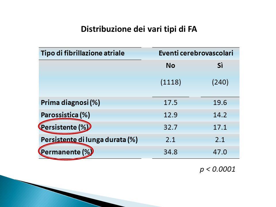TerapiaVisita di inizio n (%) Fine visita n (%) Nessuna268 (23.9)117 (10.4) ASA ± dipiridamolo172 (15.3)62 (5.5) P2Y12 ± ASA47 (4.2)29 (2.6) Warfarin ± antiaggreganti 541 (48.3)603 (53.8) NOACs ± antiaggreganti 75 (6.7)227 (20.2) Dabigatran45124 Apixaban1242 Rivaroxaban1861 Missing18 (1.6)83 (7.4) Terapia antiaggregante/anticoagulante alla registrazione e a fine visita (dati parziali su 1121 pazienti)