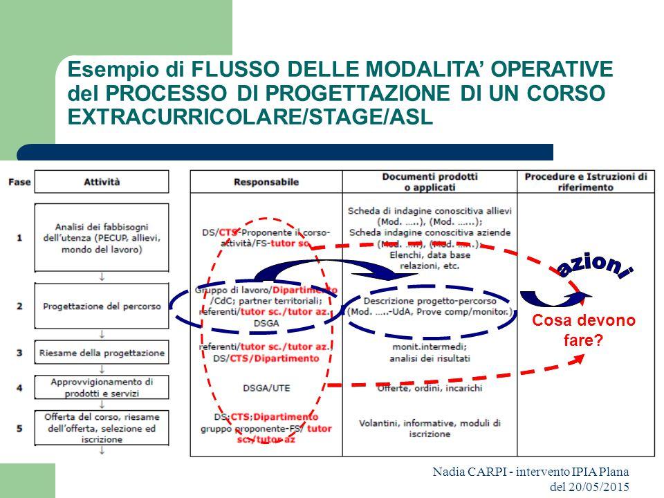Nadia CARPI - intervento IPIA Plana del 20/05/2015 Cosa devono fare? Esempio di FLUSSO DELLE MODALITA' OPERATIVE del PROCESSO DI PROGETTAZIONE DI UN C