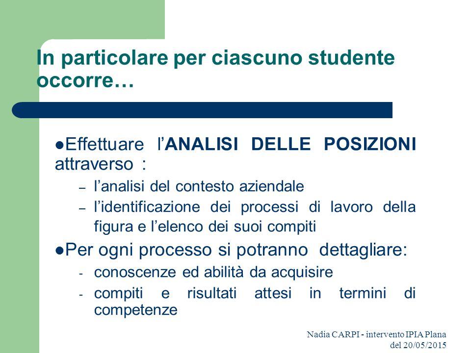 Nadia CARPI - intervento IPIA Plana del 20/05/2015 In particolare per ciascuno studente occorre… Effettuare l'ANALISI DELLE POSIZIONI attraverso : – l
