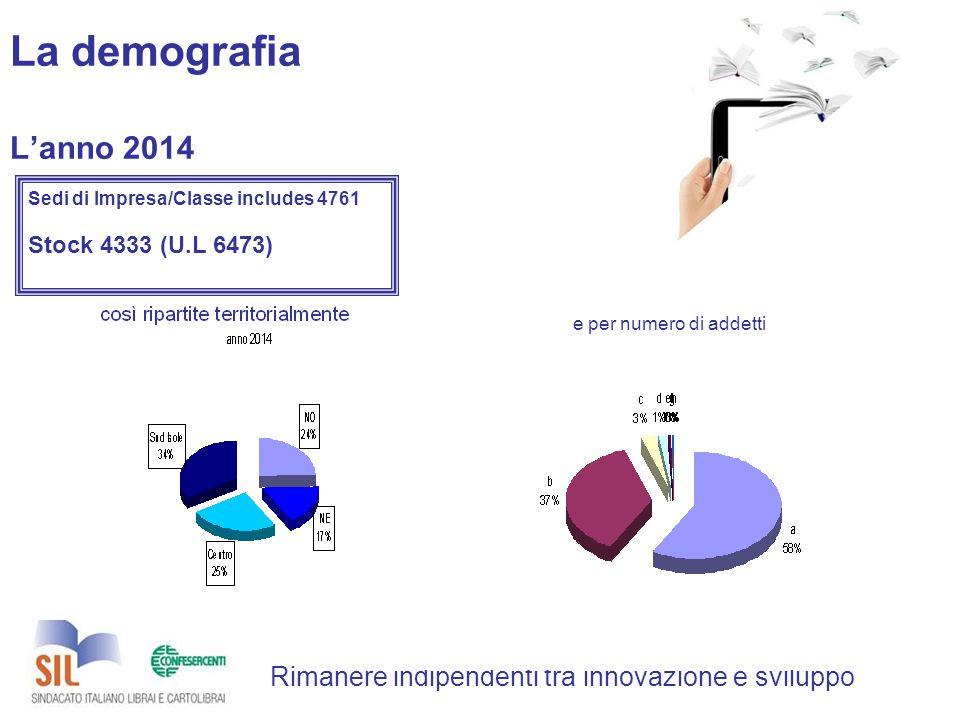 La demografia L'anno 2014 Rimanere indipendenti tra innovazione e sviluppo Sedi di Impresa/Classe includes 4761 Stock 4333 (U.L 6473) e per numero di addetti