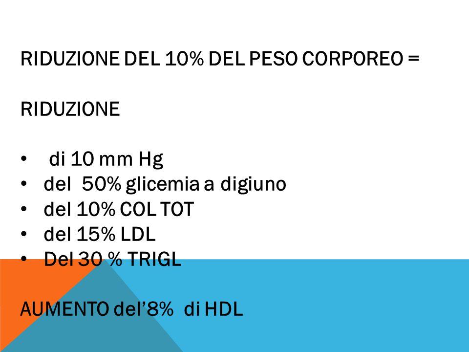RIDUZIONE DEL 10% DEL PESO CORPOREO = RIDUZIONE di 10 mm Hg del 50% glicemia a digiuno del 10% COL TOT del 15% LDL Del 30 % TRIGL AUMENTO del'8% di HD