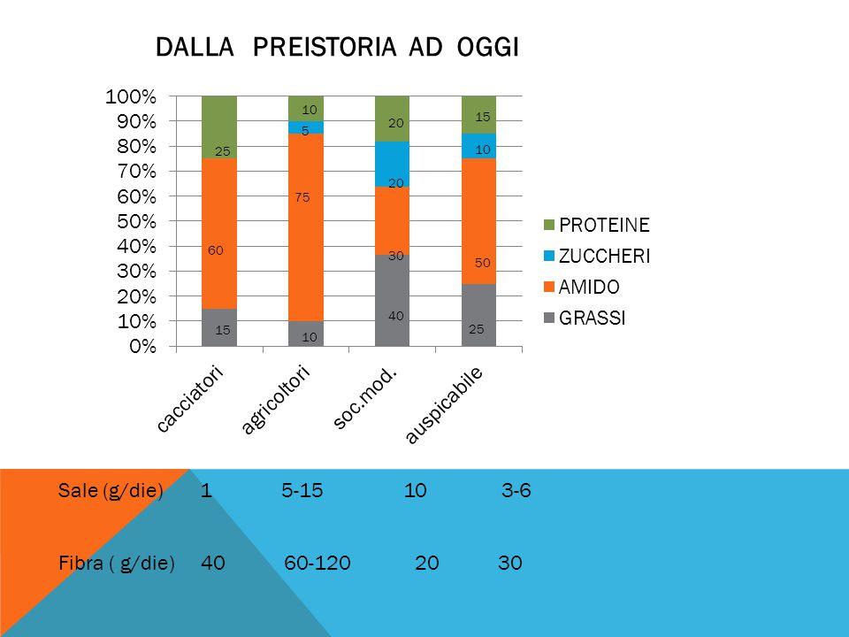 Sale (g/die) 1 5-15 10 3-6 Fibra ( g/die) 40 60-120 20 30 DALLA PREISTORIA AD OGGI