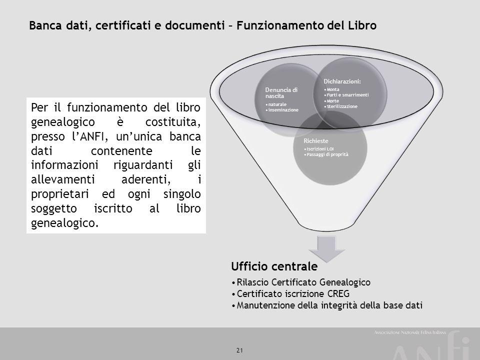 21 Banca dati, certificati e documenti – Funzionamento del Libro Per il funzionamento del libro genealogico è costituita, presso l'ANFI, un'unica banc