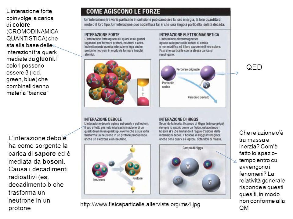 http://www.fisicaparticelle.altervista.org/ms4.jpg L'interazione debole ha come sorgente la carica di sapore ed è mediata da bosoni. Causa i decadimen