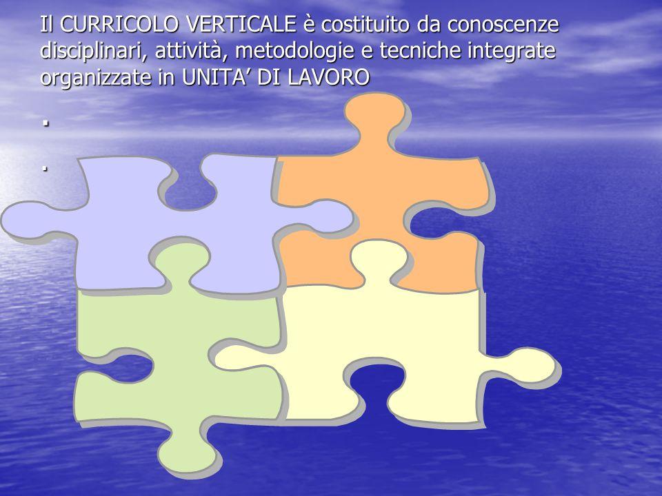 Il CURRICOLO VERTICALE è costituito da conoscenze disciplinari, attività, metodologie e tecniche integrate organizzate in UNITA' DI LAVORO..