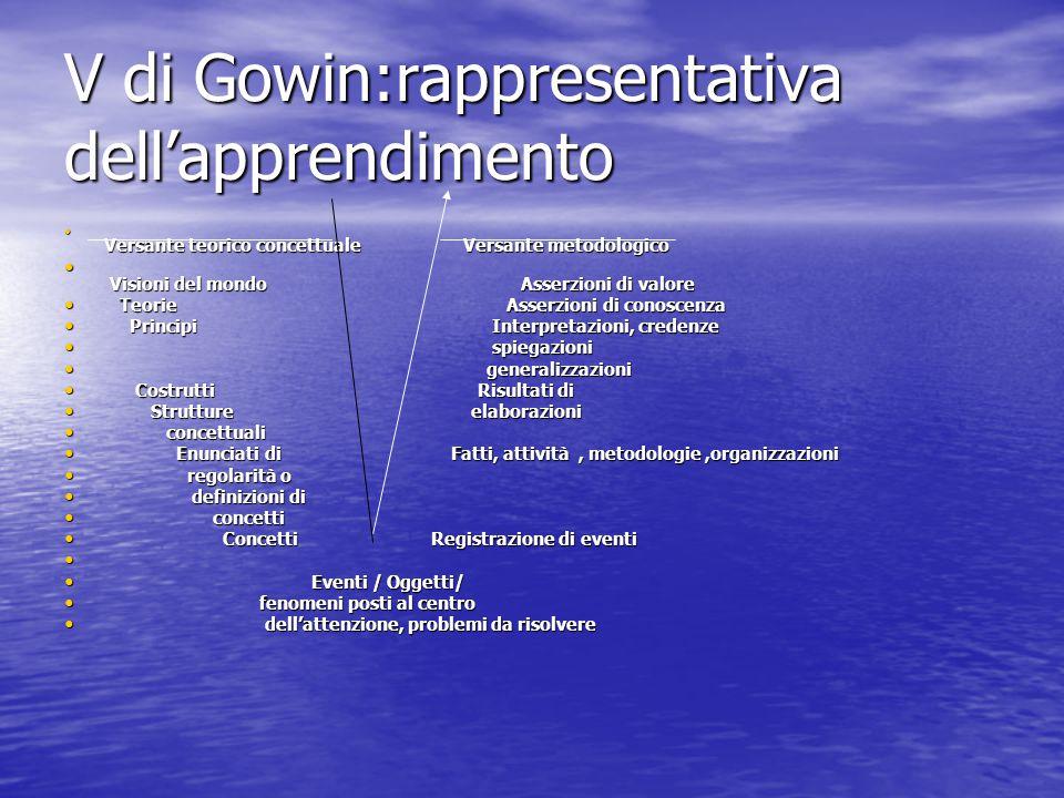 V di Gowin:rappresentativa dell'apprendimento Versante teorico concettuale Versante metodologico Versante teorico concettuale Versante metodologico Vi
