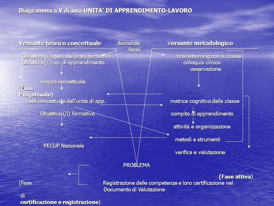 Diagramma a V di una UNITA' DI APPRENDIMENTO-LAVORO Versante teorico concettuale d omande V ersante metodologico focali focali Obiettivo (/i) gen. del