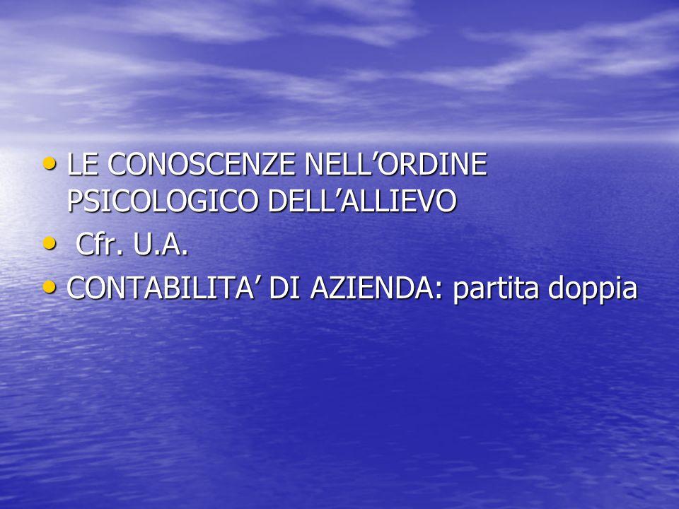 LE CONOSCENZE NELL'ORDINE PSICOLOGICO DELL'ALLIEVO LE CONOSCENZE NELL'ORDINE PSICOLOGICO DELL'ALLIEVO Cfr. U.A. Cfr. U.A. CONTABILITA' DI AZIENDA: par