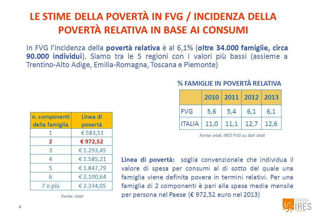 4 In FVG l'incidenza della povertà relativa è al 6,1% (oltre 34.000 famiglie, circa 90.000 individui).
