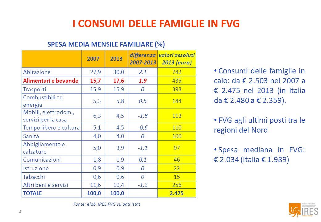 5 I CONSUMI DELLE FAMIGLIE IN FVG Fonte: elab.