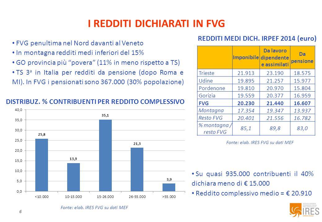 6 I REDDITI DICHIARATI IN FVG Fonte: elab.